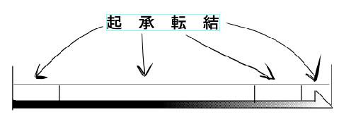 起承転結1図