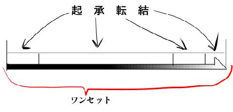 起承転結2図