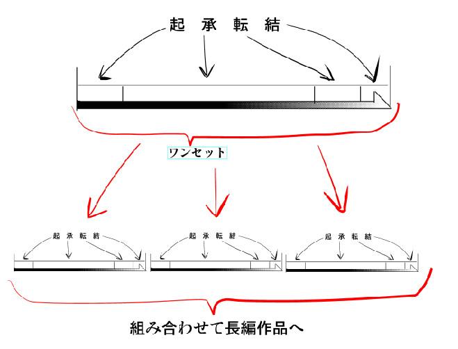 起承転結3図